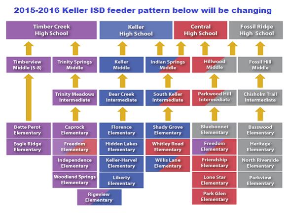 Keller-School-District-Feeder-Pattern-2-2015.png