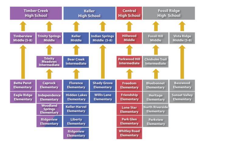 Keller ISD Feeder Pattern.JPG